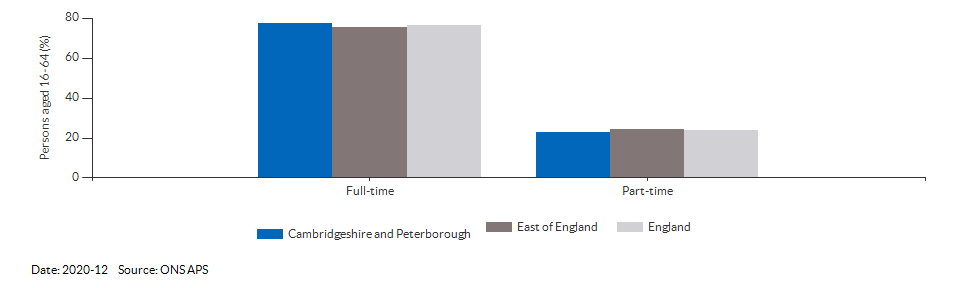 Full-time and part-time employment in Cambridgeshire and Peterborough for 2020-12