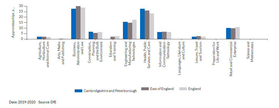 Apprenticeships achieved/completed for Cambridgeshire and Peterborough for (2019-2020)