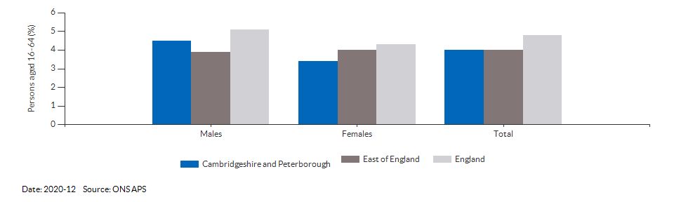Unemployment rate in Cambridgeshire and Peterborough for 2020-12