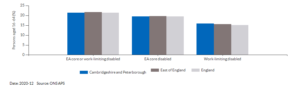 Disability (Equality Act) core level in Cambridgeshire and Peterborough for 2020-12