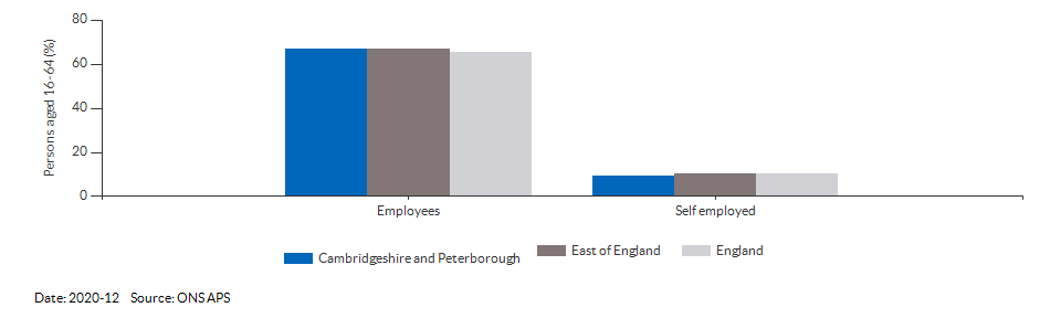 Occupations for the working age population in Cambridgeshire and Peterborough for 2011