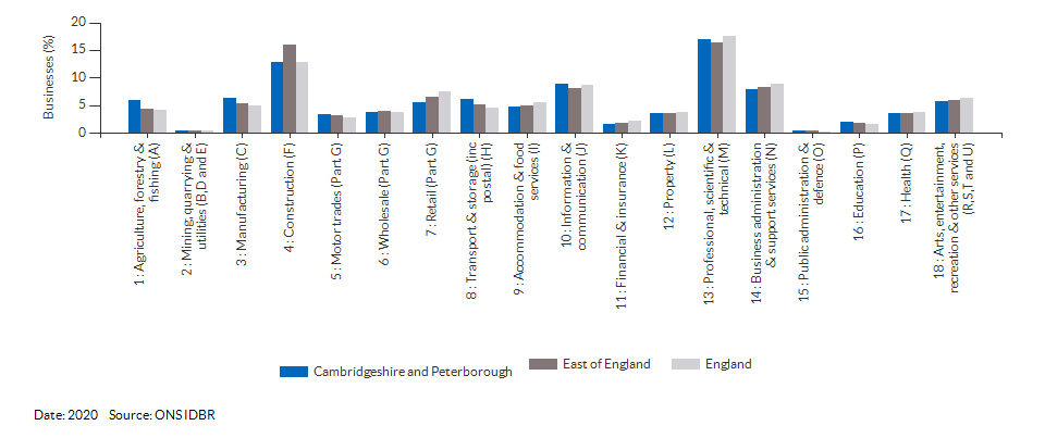 Enterprises by industry for Cambridgeshire and Peterborough for (2020)