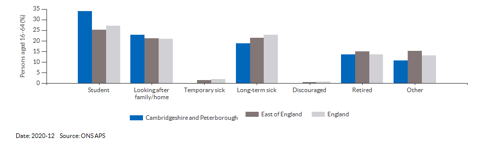 Reasons for economic inactivity in Cambridgeshire and Peterborough for 2020-12