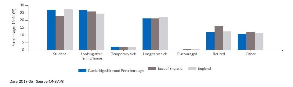 Reasons for economic inactivity in Cambridgeshire and Peterborough for 2019-06