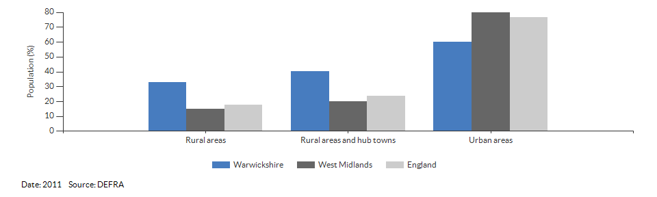 Percentage of the population living in urban and rural areas for Warwickshire for 2011