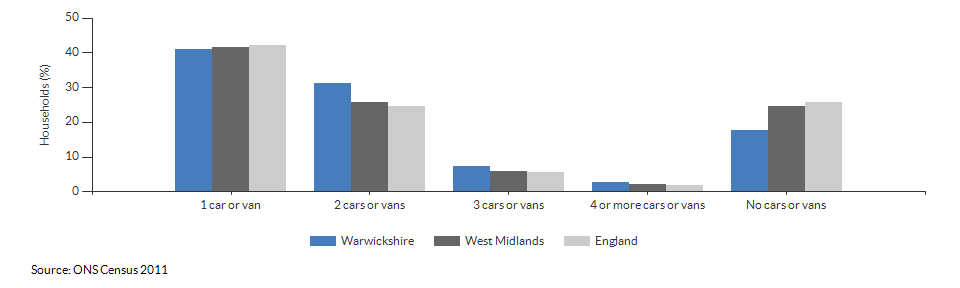 Number of cars or vans per household in Warwickshire for 2011