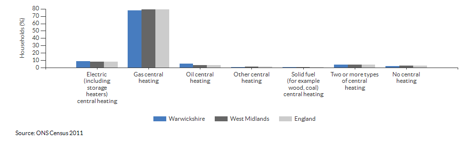 Household central heating in Warwickshire for 2011