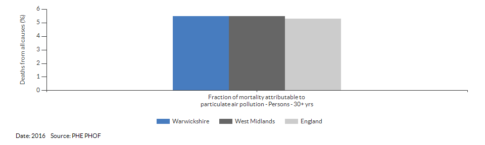 Fraction of mortality attributable to particulate air pollution for Warwickshire for 2016