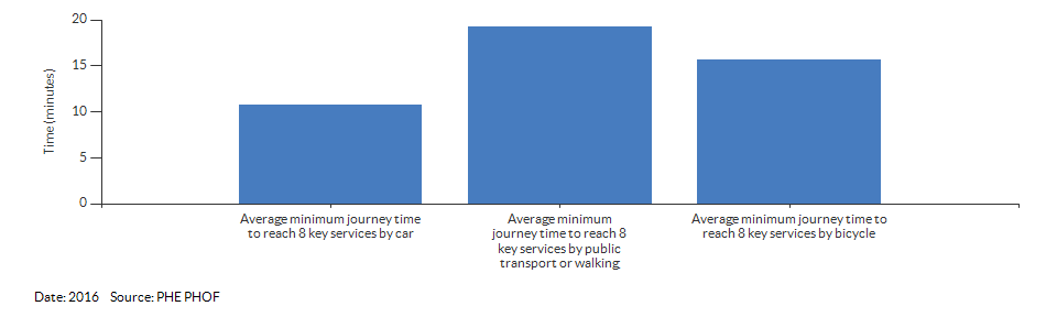 Average minimum journey time to reach 8 key services for Warwickshire for 2016