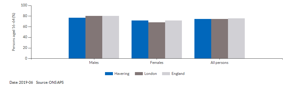 Employment rate in Havering for 2019-06