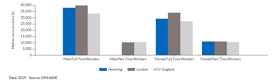 Median annual resident salaries for Havering for (2019)