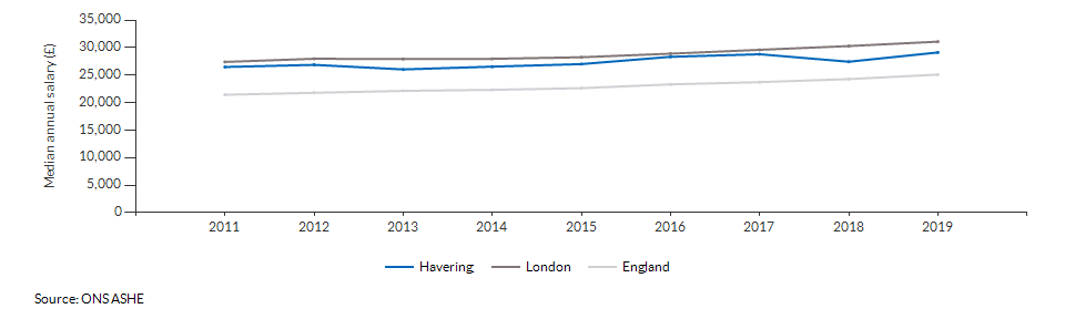 Median annual salary for all residents for Havering over time
