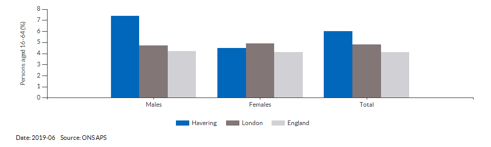 Unemployment rate in Havering for 2019-06