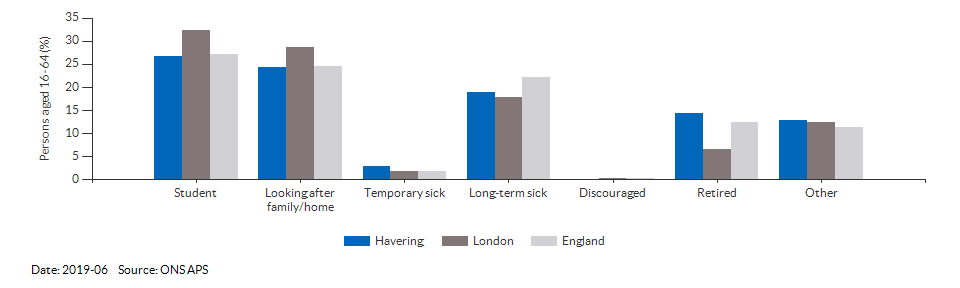 Reasons for economic inactivity in Havering for 2019-06