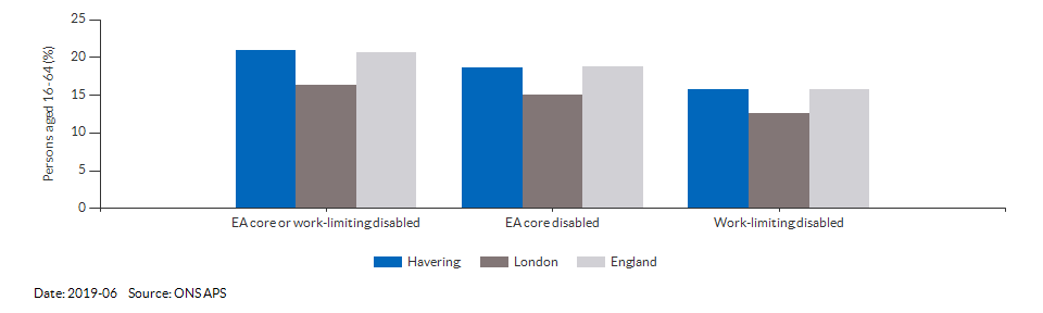 Disability (Equality Act) core level in Havering for 2019-06