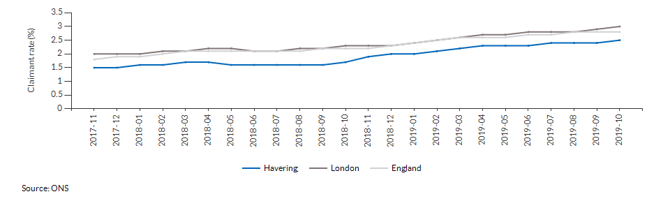 Claimant count for aged 16+ for Havering over time