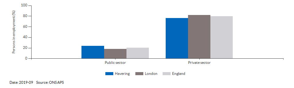 Occupations for the working age population in Havering for 2011
