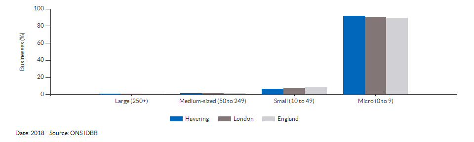 Enterprises by employment size for Havering for (2018)