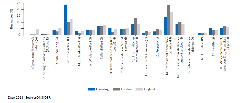 Enterprises by industry for Havering for (2018)