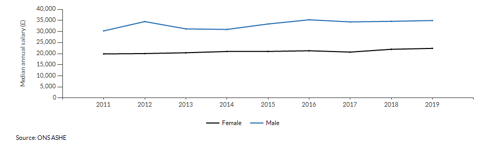 Median annual salary for resident males and females for Havering over time