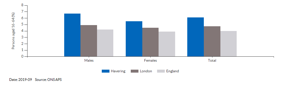 Unemployment rate in Havering for 2019-09