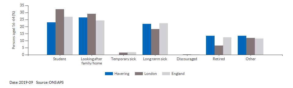 Reasons for economic inactivity in Havering for 2019-09