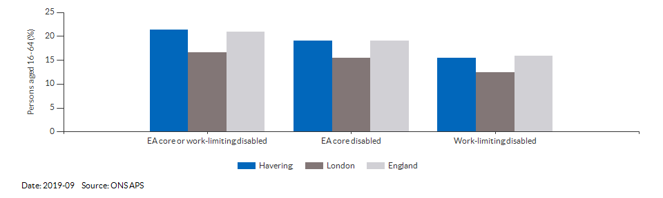 Disability (Equality Act) core level in Havering for 2019-09