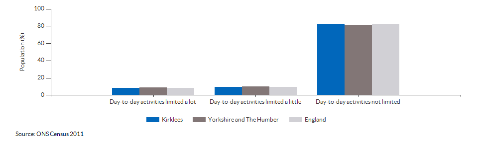 Persons with limited day-to-day activity in Kirklees for 2011