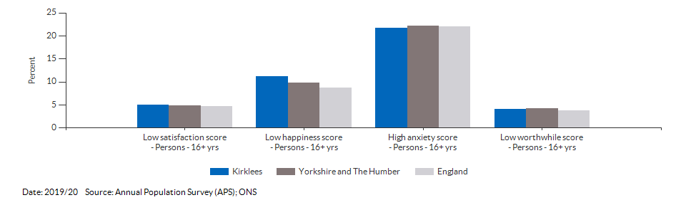 Self-reported wellbeing for Kirklees for 2019/20