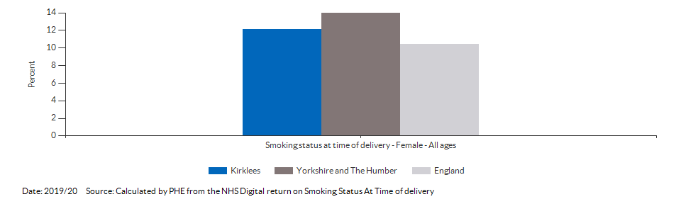 % of women who smoke at time of delivery for Kirklees for 2019/20