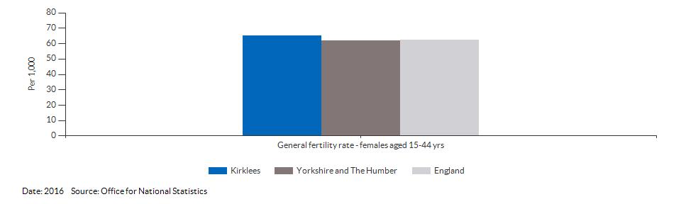 General fertility rate for Kirklees for 2016