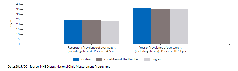 Child excess weight for Kirklees for 2019/20