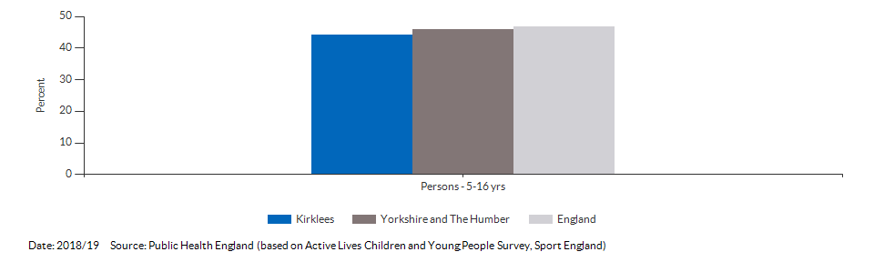 Percentage of physically active children and young people for Kirklees for 2018/19