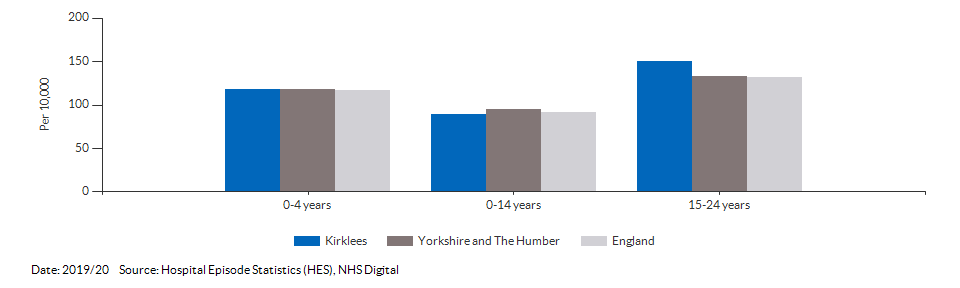 Hospital admissions caused by unintentional and deliberate injuries in children for Kirklees for 2019/20