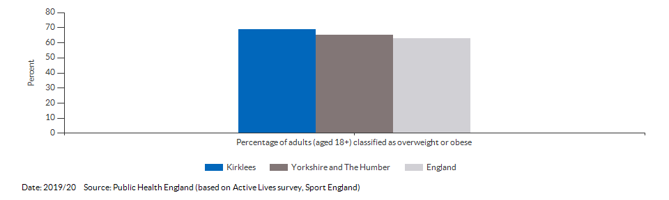 Percentage of adults (aged 18+) classified as overweight or obese for Kirklees for 2019/20
