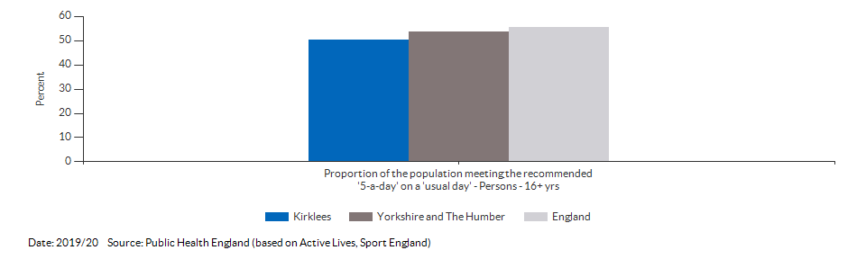 Proportion of the population meeting the recommended '5-a-day' on a 'usual day' (adults) for Kirklees for 2019/20