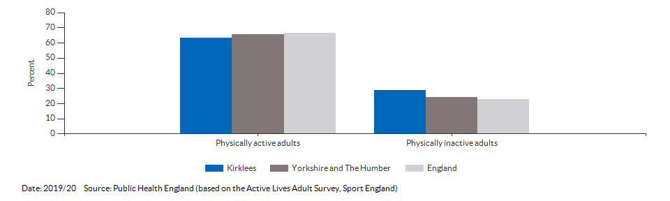 Percentage of physically active and inactive adults for Kirklees for 2019/20