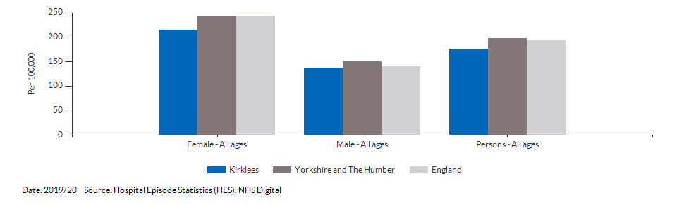 Emergency hospital admissions for intentional self-harm for Kirklees for 2019/20