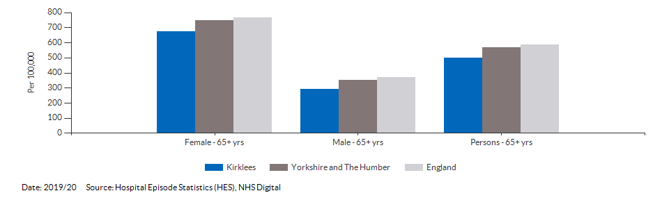 Hip fractures in people aged 65 and over for Kirklees for 2019/20