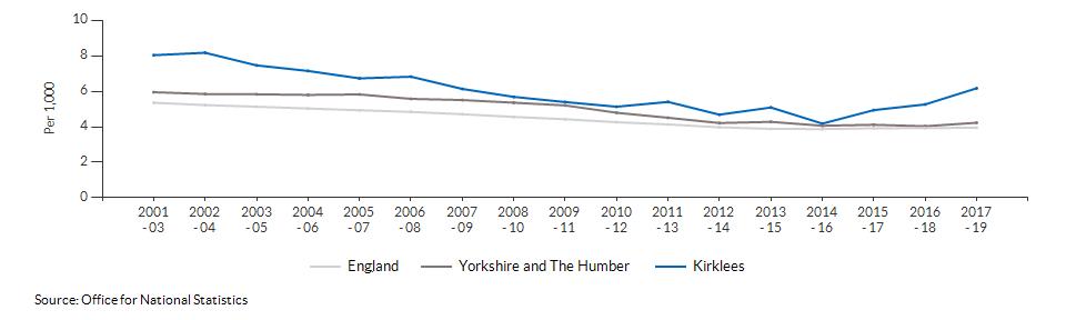 Infant mortality for Kirklees over time
