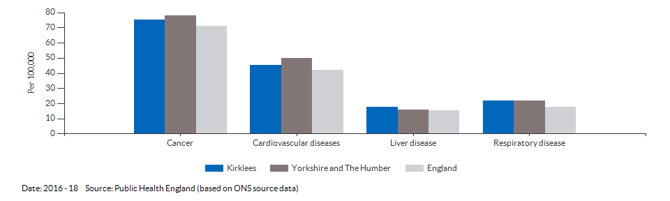 Under 75 mortality rate from causes considered preventable for Kirklees for 2016 - 18