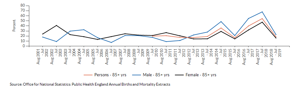 Excess winter deaths index (age 85+) for Kirklees over time