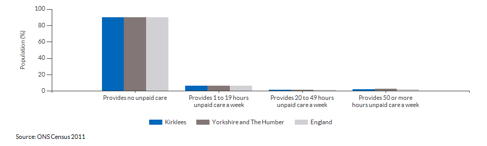 Provision of unpaid care in Kirklees for 2011