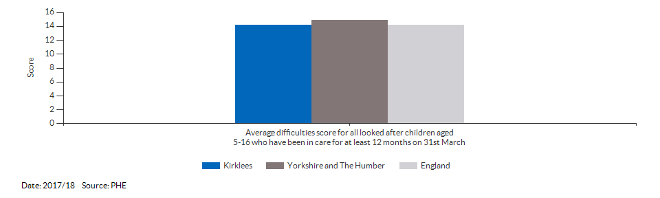 Average difficulties score for all looked after children aged 5-16 who have been in care for at least 12 months on 31st March for Kirklees for 2017/18