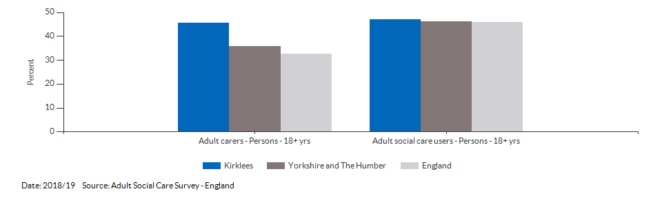 Percentage of adult social care users who have as much social contact as they would like for Kirklees for 2018/19