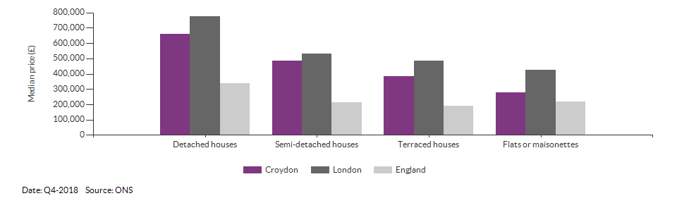 Median price by property type for Croydon for Q4-2018