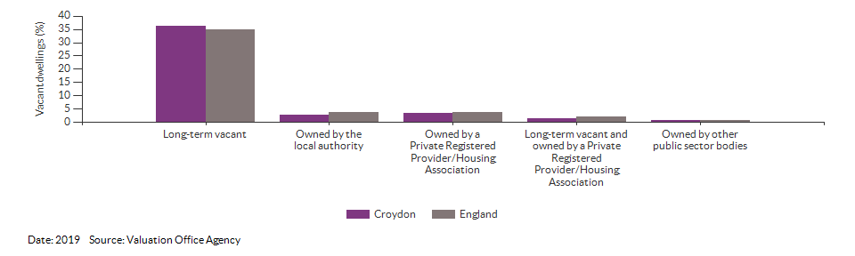 Vacant dwelling counts by type for Croydon for 2019