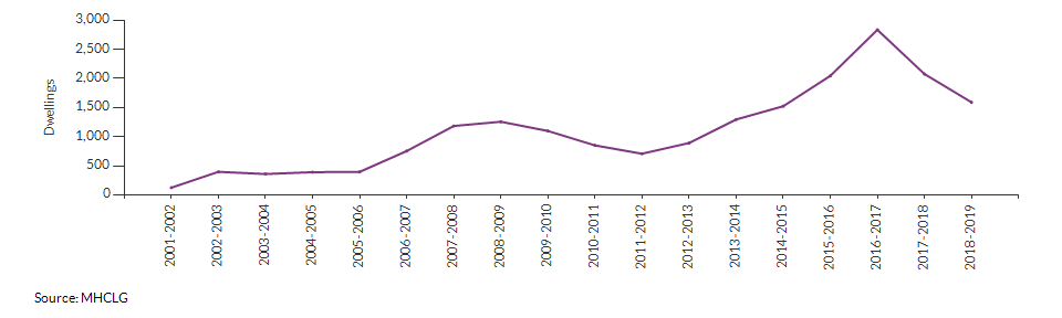 Net additions (dwellings) for Croydon over time