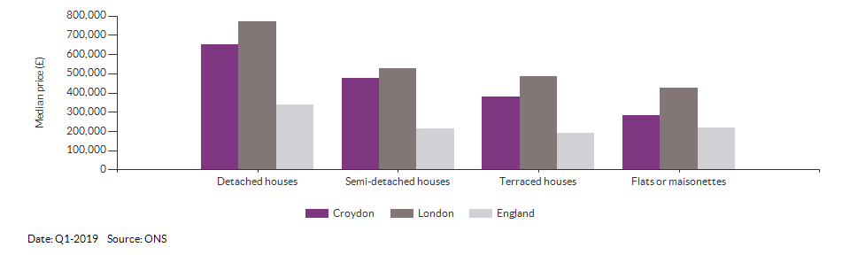 Median price by property type for Croydon for Q1-2019