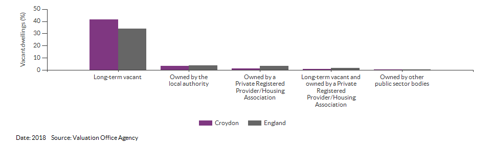 Vacant dwelling counts by type for Croydon for 2018